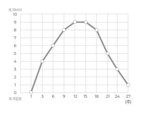 슈링크 부스팅 프로그램 그래프1